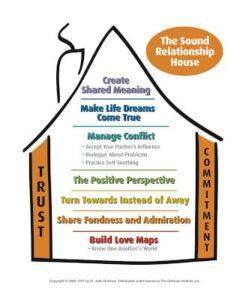 Gottman Sound Relationship House